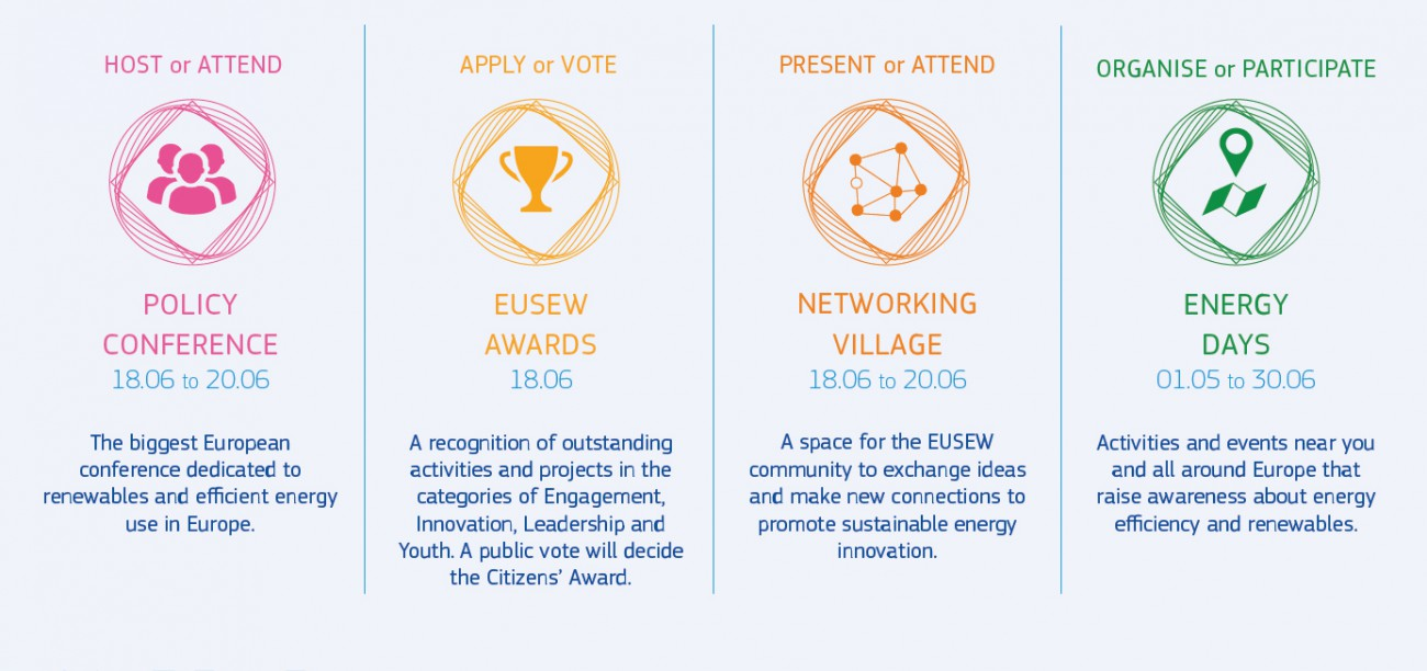 EUSEW Diagram with information on how to take part