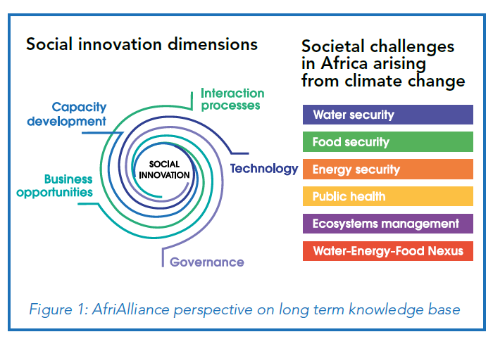social innovation dimensions